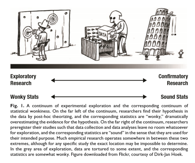 exploratory-confirmatory